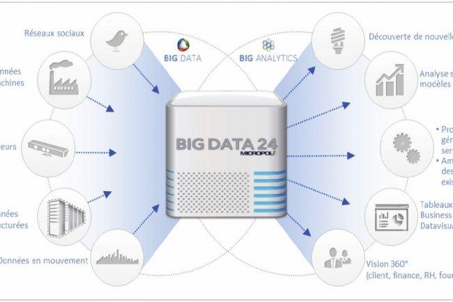 Impliquée sur l'offre Big Data 24 de Micropole, Wide a identifié plusieurs cas d'usage dans le retail. (cliquer sur l'image)