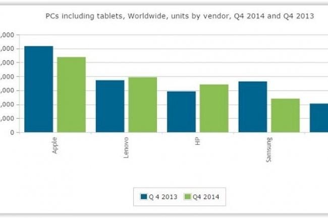 Les ventes de tablettes 7 pouces ont été cannibalisées par la multiplication des smartphones à grand écran au 4e trimestre. (crédit : D.R.)