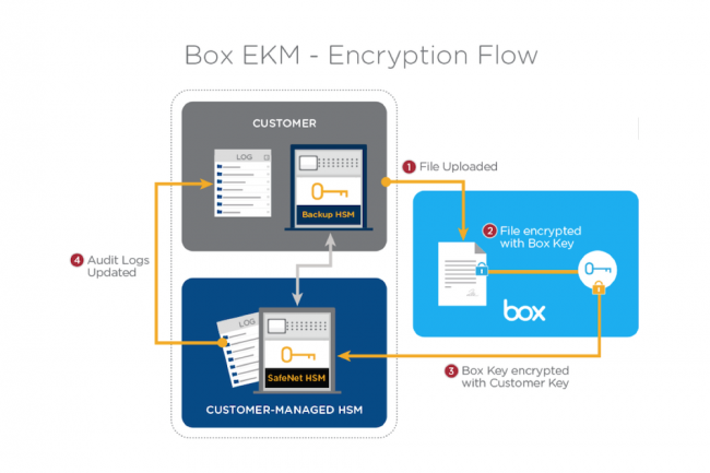 Le fonctionnement d'Enterprise Key Management est simple.