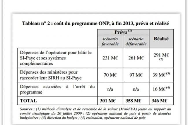 Les dépenses de l'opérateur national de paye pour bâtir le SI-paye et ses systèmes complémentaires à fin 2013 ont dépassé de 30 millions d'euros le scénario le plus pessimiste. (crédit : D.R.)