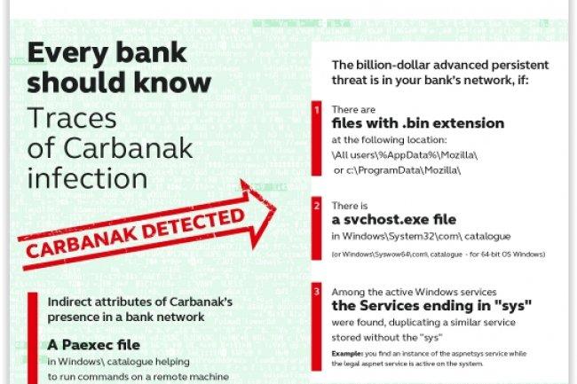 Kaspersky a publié un mémo pour sensibiliser les banques aux risques liés à la plus vaste opération de cyberbraquage jamais menée jusqu'à présent. (crédit : D.R.)