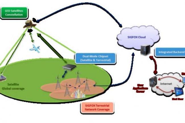 Le programme Mustang, piloté par Airbus, vise à utiliser des satellites en complément des réseaux cellulaires pour permettre aux objets connectés de communiquer à l'échelle mondiale. Crédit: D.R