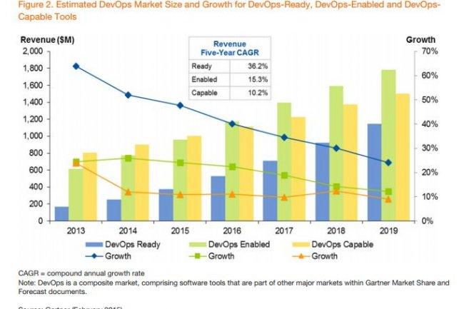 Selon Gartner, le marché des outils ayant des fonctionnalités « in-the-box » pour supporter DevOps progressera de 36% en 2015. (cliquer sur l'image)