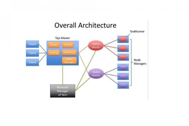 Le logiciel de datawarehouse Apache Tajo est aussi proposé sous la forme d'un service cloud par la start-up Gruter qui conduit le projet soutenu par la Fondation Apache. (crédit : D.R.)
