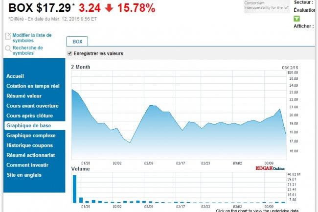 L'action Box a d�viss� en bourse depuis l'annonce des r�sultats financiers 2014. (cr�dit : D.R.)