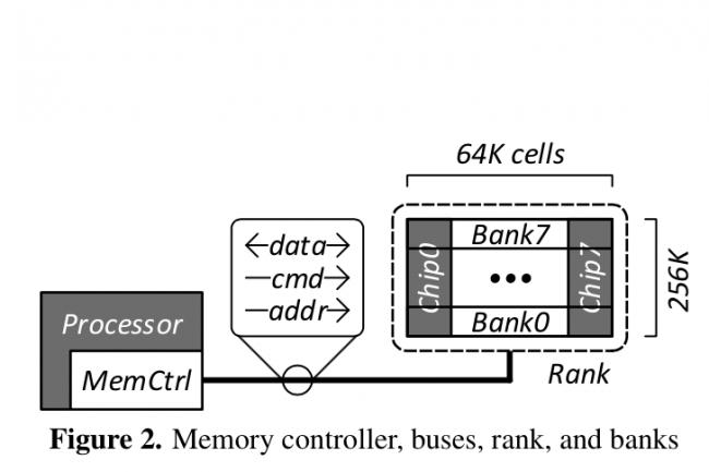 Les barrettes RAM des ordinateurs sont vulnérables au retournement de bits.