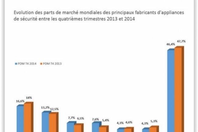 Evolution des parts de marché mondiales des principaux fabricants d'appliances de sécurité entre les quatrièmes trimestres 2013 et 2014. (crédit : D.R.)