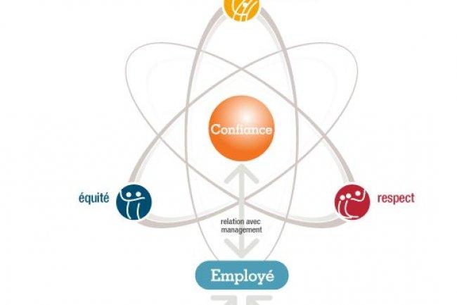 � La confiance est le principe d�terminant des entreprises o� il fait bon travailler �, explique l'institut Great Place to work dans la d�finition de sa d�marche. (cr�dit : D.R.)