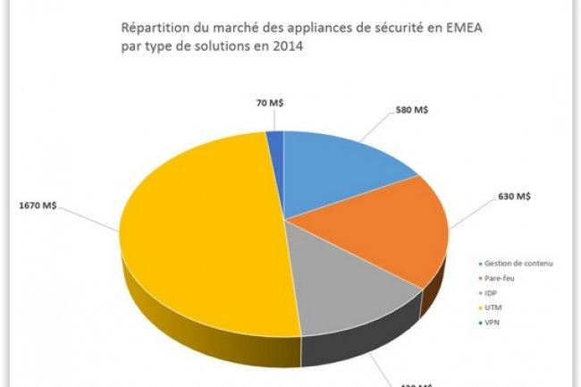 Répartition du marché des appliances de sécurité en EMEA par types de solutions en 2014. (crédit : D.R.)