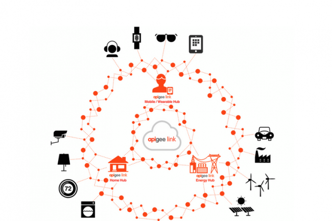 Avec Link, Apigee veut permettre aux fabricants d'objets connectés de relier plus facilement leurs équipements à d'autres. (crédit : D.R.)