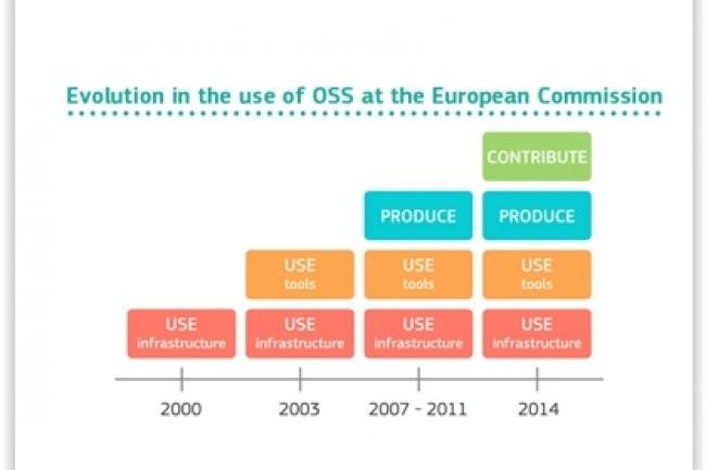 Evolution de la stratégie Open Source de la Commission Européenne. (crédit : D.R.)