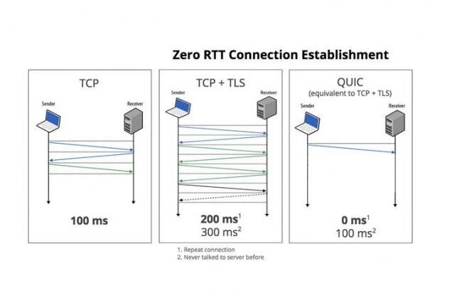 Avec le protocole QUIC sur lequel travaille l'équipe Chromium, il n'y a pas de latence lors d'une connexion avec un serveur sur le web si le client l'a déjà contacté. (crédit : D.R. / Cliquer sur l'image).