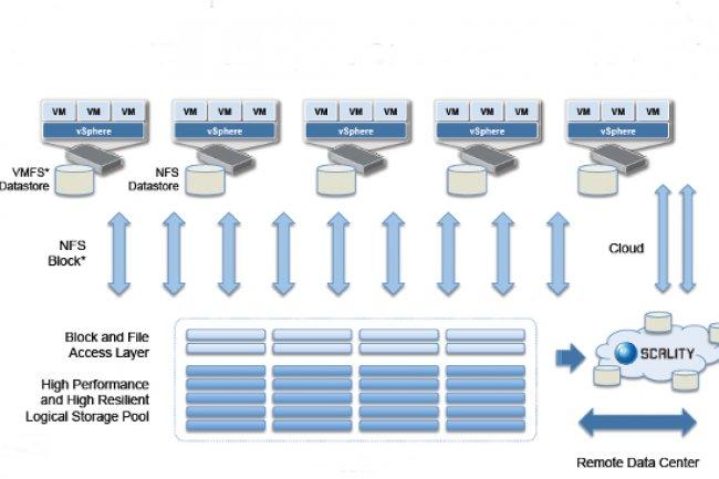 Alternative meilleur marché au SAN, le RING de Scality se présente toujours comme une plate-forme de stockage distribué à travers des noeuds de serveurs Linux x86 standards.