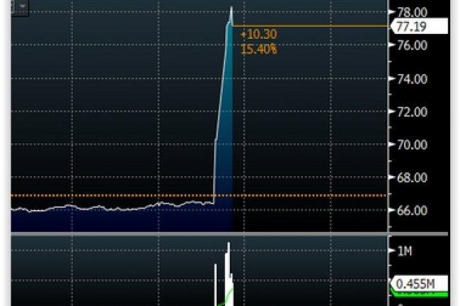 Le cours de l'action Salesforce a bondi après l'annonce de Bloomberg d'un possible rachat. (crédit : D.R.)