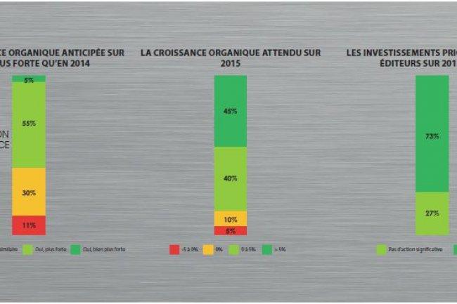 Selon le dernier Cockpit de l'Afdel/CXP/PAC, 60% des éditeurs de logiciels en France anticipent une croissance plus forte en 2015 qu'en 2014. (Crédit : Afdel/CXP/PAC)