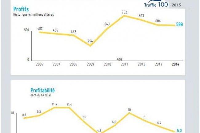 Le résultat net des 100 premiers éditeurs français de logiciels est passé de 604 M€ en 2013 à 599 M€ en 2014. (source : Truffle Capital/CXP)