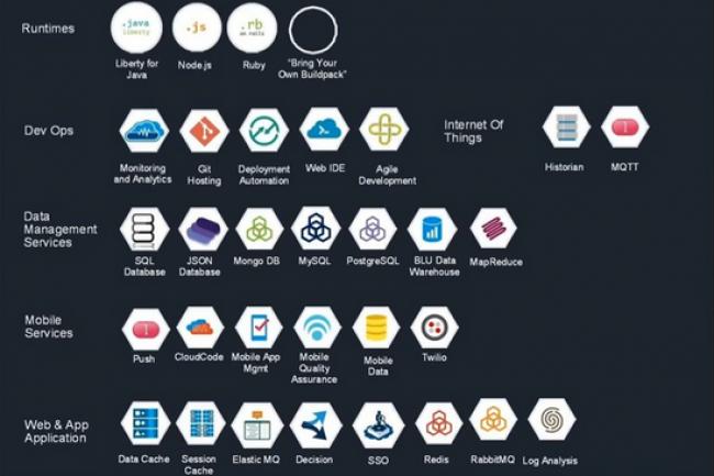 Afin d'accompagner les développeurs intéressés par Cloud Foundry, IBM va installer un espace dédié à Raleigh.