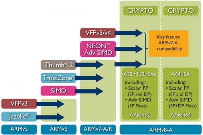 ARM devrait fournir le design de sa prochaine puce haut de gamme fin 2015.