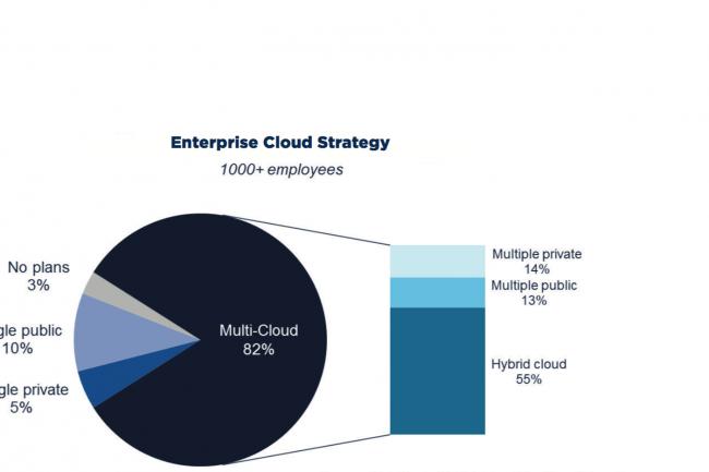 Les entreprises adoptent majoritairement une strat�gie multi-cloud selon une �tude command�e par RightScale.