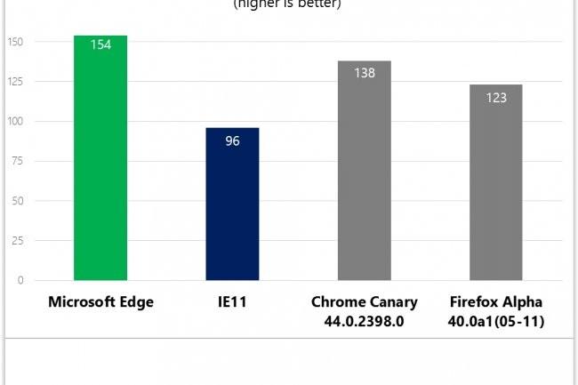 La performance du navigateur Edge proposé dans la dernière Build Windows 10 est d'après Microsoft supérieur à celle de ses concurrents directs. (crédit : D.R.)