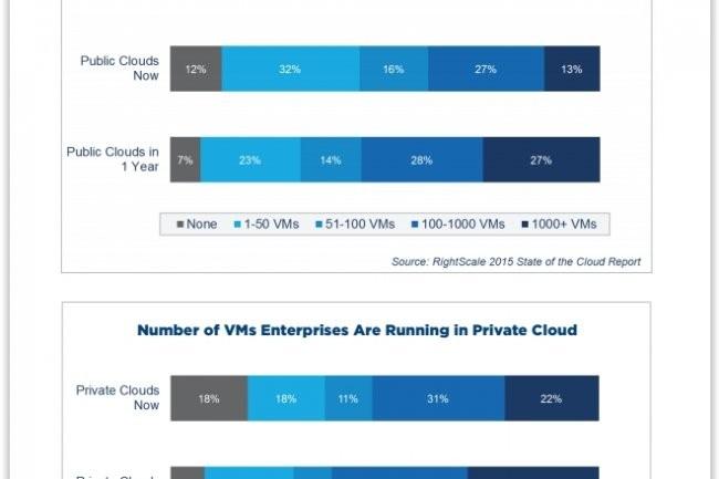 Répartition du nombre de machines virtuelles tournant dans des clouds publics et privés des entreprises. (crédit : D.R.)
