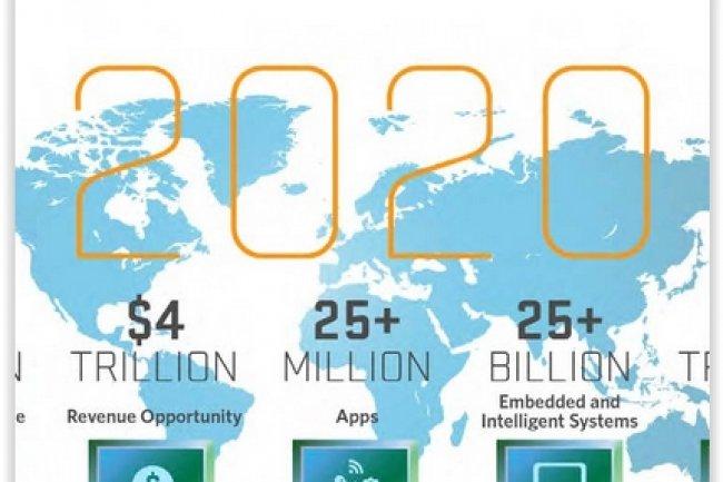 L'Internet des objets : Un marché d'1,7 Md $ en 2020 selon IDC