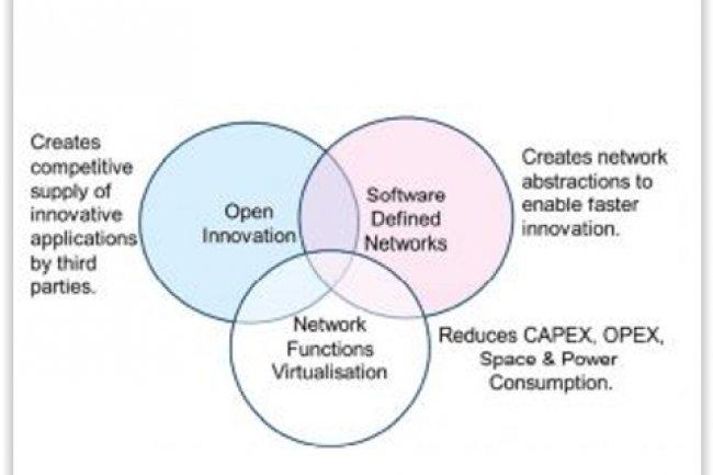 Schéma montrant les relations et les recoupements entre le SDN et le NFV. (Crédit : Prayson Pate)