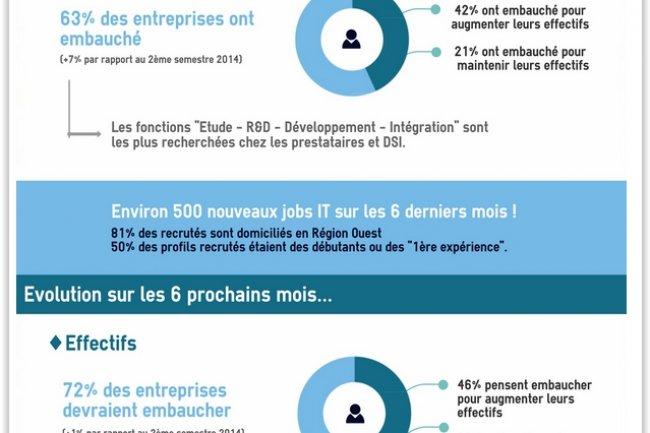 Sur les 6 derniers mois, 500 emplois IT ont été proposés par près de 80 entreprises de la région Pays de la Loire et pourvus. (crédit : A2JV)