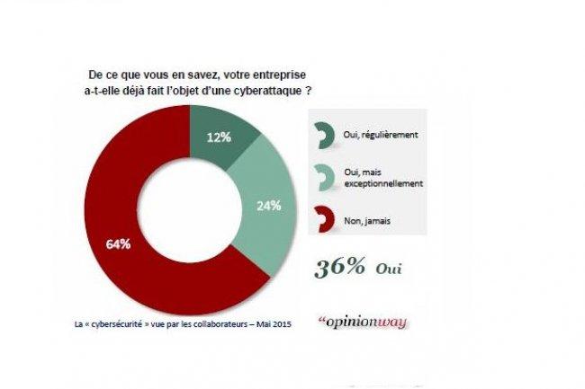 Les salariés des grandes structures et des ETI sont deux fois plus nombreux qu'en PME à déclarer que leur entreprise a été victime d'une cyberattaque. (source : Capgemini/Opinionway)
