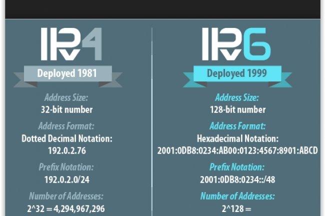 L'IPv6 permet de palier à la pénurie de distribution d'adresses IP dans le monde. (crédit : D.R.)