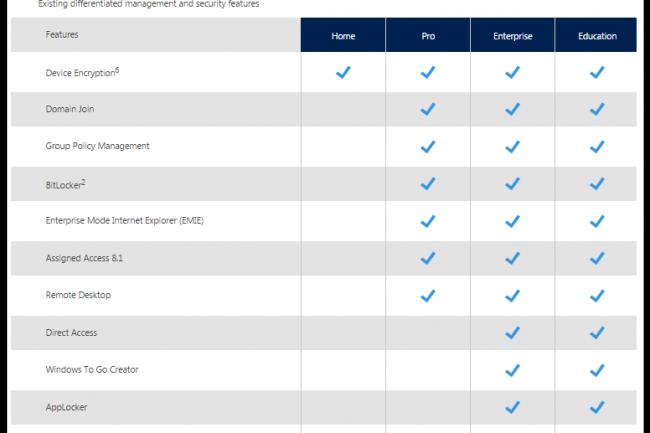 Les fonctionnalités des différentes versions de Windows 10 au crible. (crédit : D.R.)
