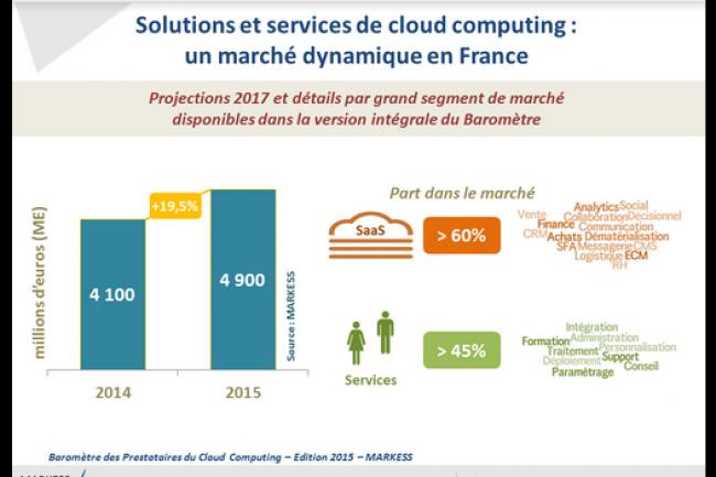 Graphique extrait du baromètre 2015 des prestataires du cloud réalisé par le cabinet Markess International et présenté lors de la Cloudweek Paris. (crédit : D.R.)