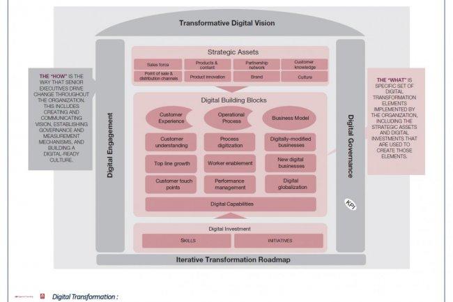 Pour accompagner la r�flexion de ses clients, Capgemini et le MIT ont produit une matrice sur la transformation digitale.(cr�dit : D.R.)