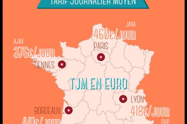 Exemples de taux journaliers moyens pratiqués en France selon les régions et les compétences techniques des freelances IT. (crédit : D.R.)