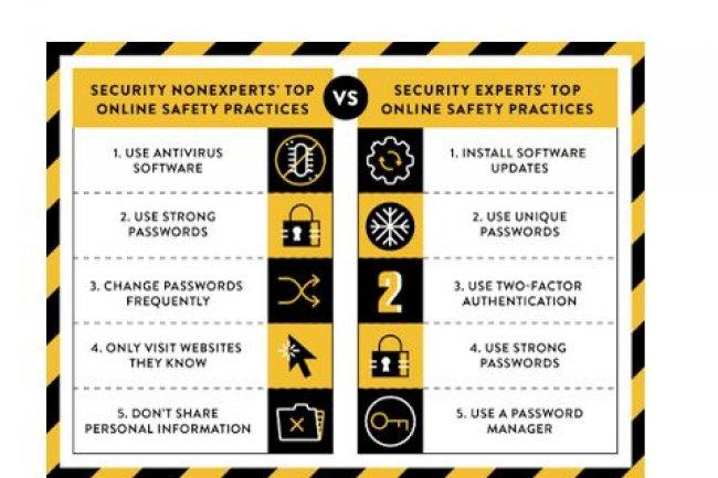 Le Top 5 des meilleures pratiques de la protection le web n'est pas le même si l'on est un expert de la sécurité informatique ou un simple utilisateur, selon un rapport de Google.