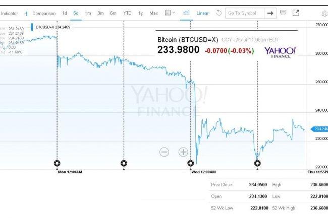 Après une forte chute le 18 août, le cours du bitcoin a repris un peu de couleurs sans retrouver son niveau précédent. (source : Yahoo finance/montage LMI)