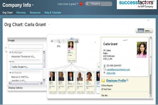 SAP rend la suite SuccessFactors HCM intelligente pour simplifier les opérations RH.