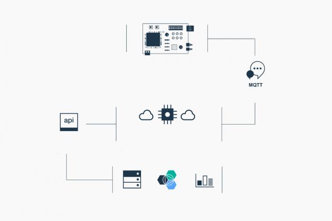 Les données récoltées par les capteurs équipés d'une puce mbed d'ARM remonteront directement vers la plate-forme IoT Foundation, dans Bluemix