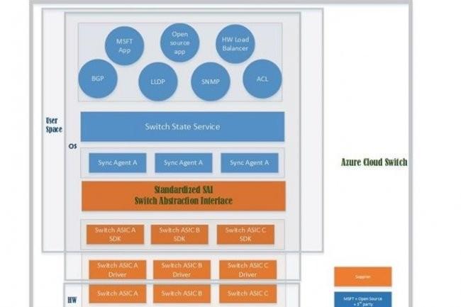 Dans un billet, Microsoft a détaillé la pile du logiciel Azure Cloud Switch qu'il développe sur Linux pour gérer les commutateurs réseaux de ses datacenters.