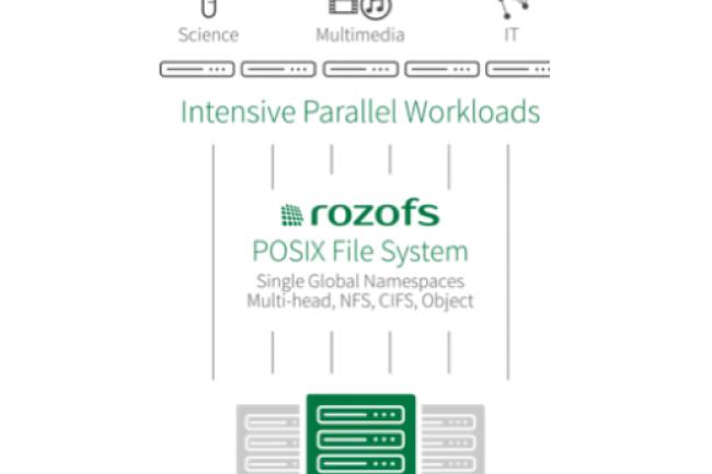 Reposant sur une architecture scale-out, RozoFS bénéificie du brevet Mojette développé à l'Université de Nantes. (crédit : D.R.)