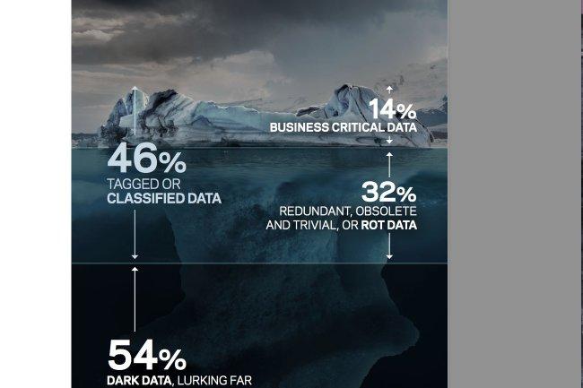 Plus de la moitié des données stockées ne sont simplement pas identifiées, selon le Databerg Report de Veritas.