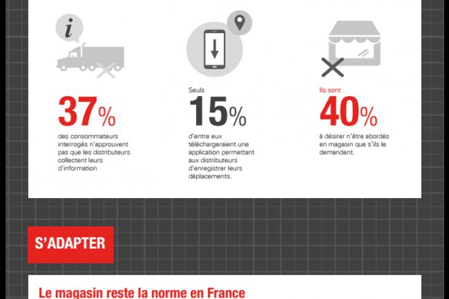 L'étude « Retail Whithout Limits » Oracle cerne les comportements des français par rapport à leurs habitudes et comportements d'achats aussi bien en magasins physiques que sur le web et les mobiles. (crédit : D.R.)