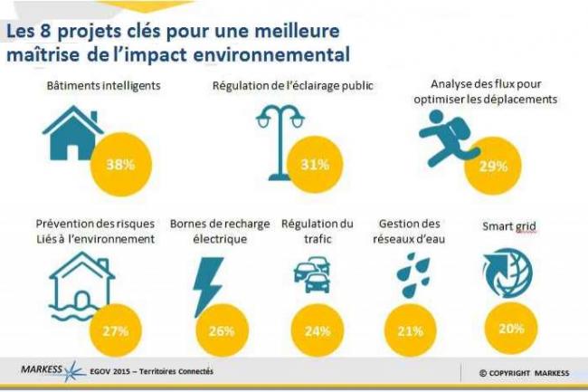 Le numérique peut intervenir pour maîtriser l'impact environnemental (cliquer sur l'image pour voir les 8 projets)..