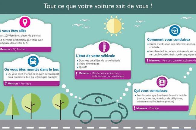 Les voitures connect�es recueillent trop de donn�es sur leurs conducteurs, selon les associations d'automobilistes. (cliquer sur l'image pour l'agrandir).