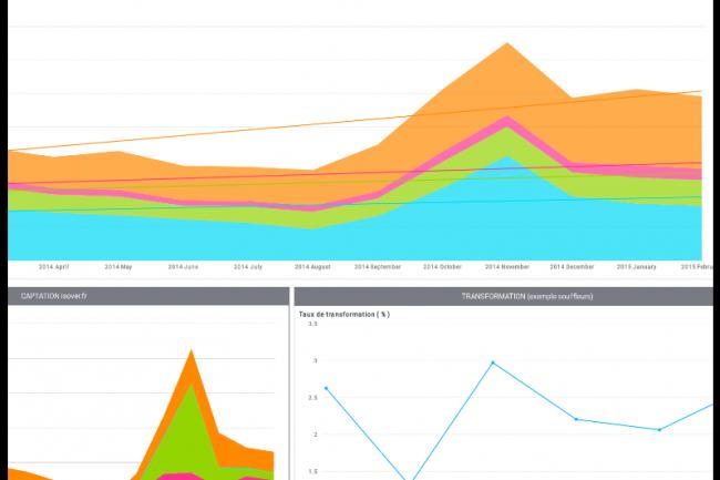 Bime Analytics, utilisé par Placo, permet de faire remonter en temps réel de nombreux indicateurs analytiques et de SEO. (crédit : D.R.)