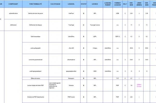 Le SILL (Socle Inter-ministériel Logiciels Libres) comprend la liste des logiciels recommandés au déploiement sur les postes de travail des administrations (ci-dessus, un extrait du fichier téléchargeable sur http://pcll.ac-dijon.fr)