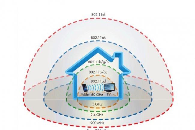 La fréquence radio autour des 900 MHz est exploitée par le WiFi Halow pour assurer une bonne diffusion dans les immeubles et les villes. (crédit : D.R.)