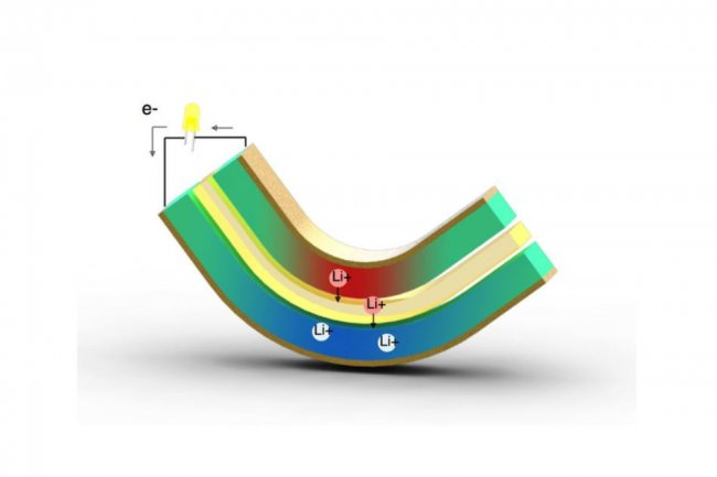 La technologie présentée par le MIT utilise l'énergie que produit une superposition de feuilles de métal et de polymère lorsqu'elle est pliée, même légèrement. (crédit : MIT/Nature Com.)