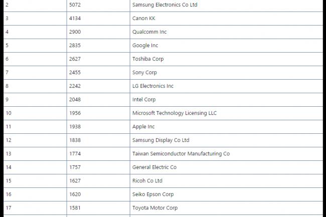 Pour la 23e année consécutive, IBM est numéro 1 des brevets déposés aux Etats-Unis. (crédit : D.R.)