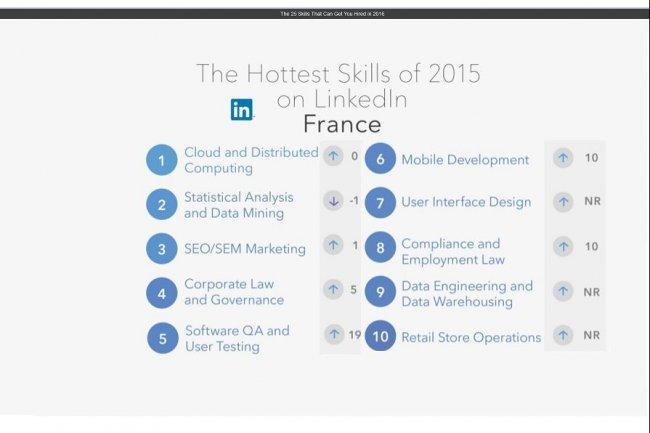 LinkedIn a établi les 25 compétences les plus recherchées sur son réseau social professionnel en 2016, notamment en France. (crédit : D.R.)